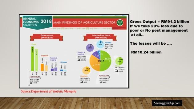 Malaysia Stat